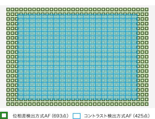 α7ⅢAF測距点